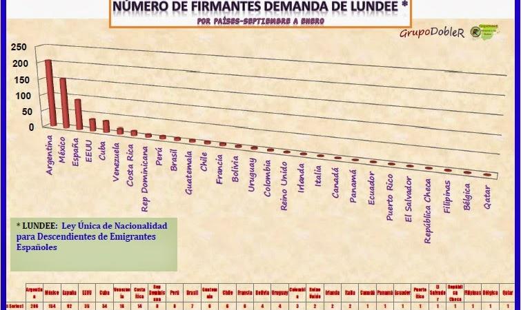 Grafico-firmantes-de-la-Lundee
