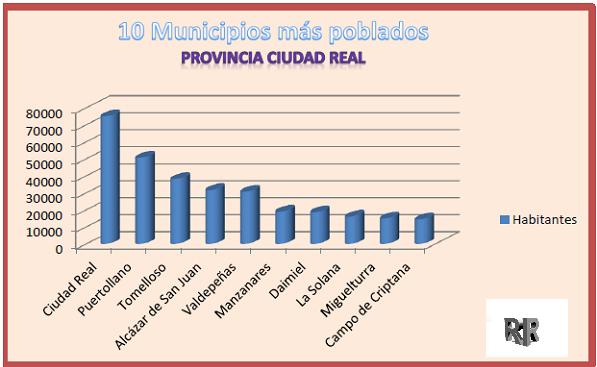 Conociendo Hispania, provincia Ciudad Real