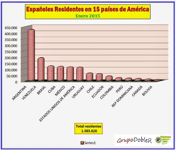 Emigración española, Residentes América 2015